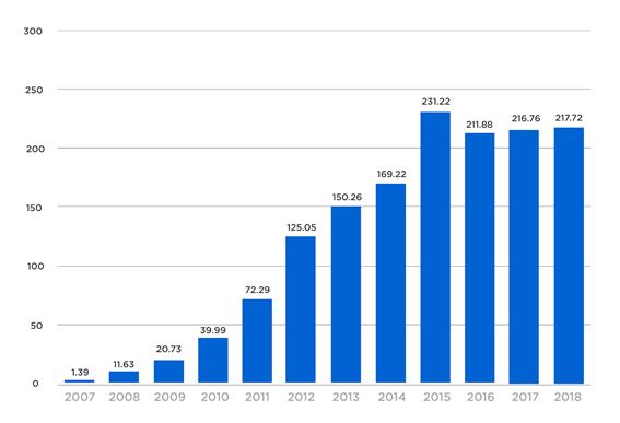 gráfico apresentando as vendas da Apple desde 2007 até 2018