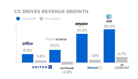 gráfico mostrando o aumento no faturamento de empresas que colocam o cliente como centro de suas estratégias