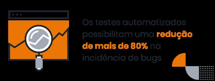 """Desenho de uma lupa em uma página de um site e ao lado a escrita """" Os testes automatizados possibilitam uma redução de mais de 80% na incidência de bugs"""""""